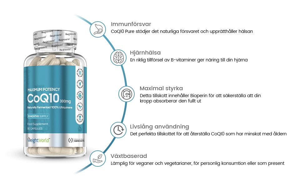 infographic på weightworlds CoQ10 plus for att starka immunforsvaret och hjarnhalsan. Med manag fordelar listade