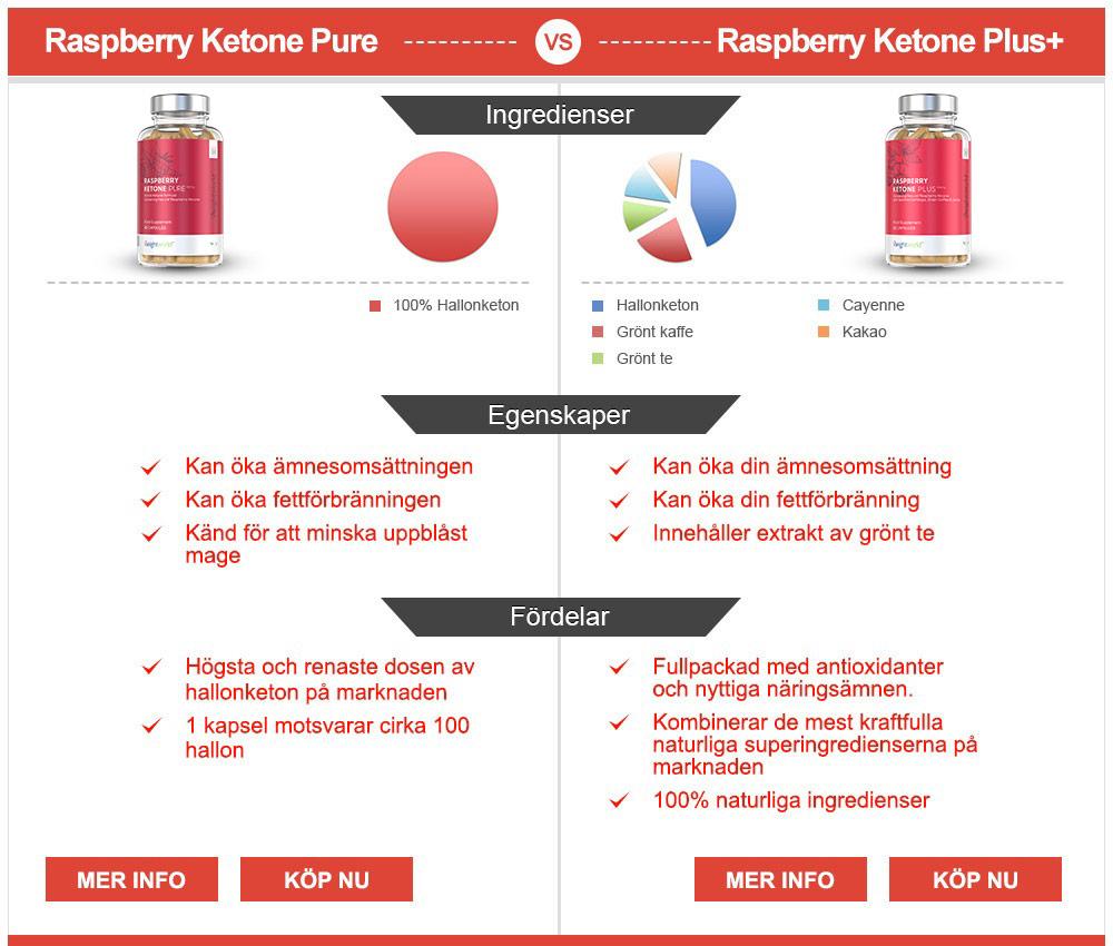 raspberry-pure